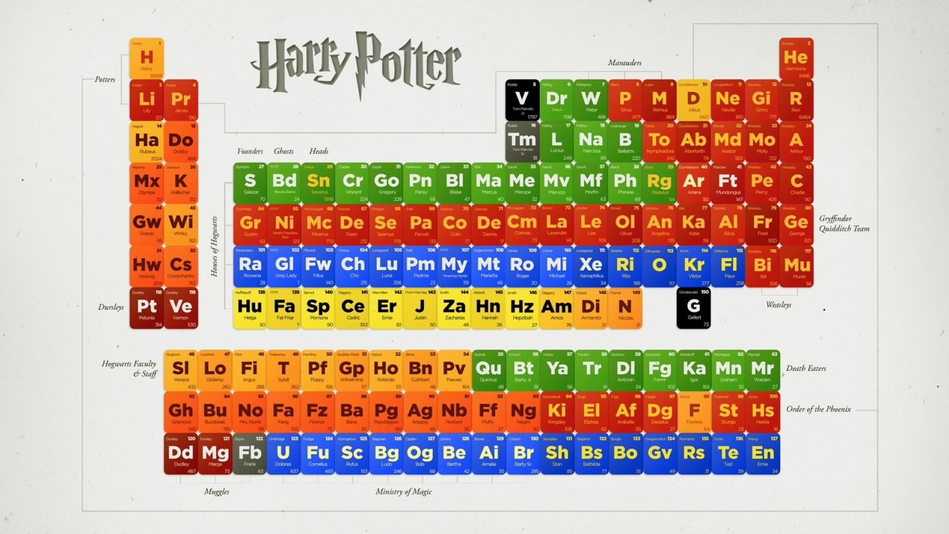Harry Potter Laptop Wallpaper Text Games Font Line Indoor Games And Sports Screenshot Number Tabletop Game Graphics 2486128 Wallpaperkiss